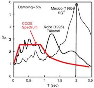 مقایسه طیف پاسخ زلزلهی کوبه و مکزیکوسیتی با آمریکا