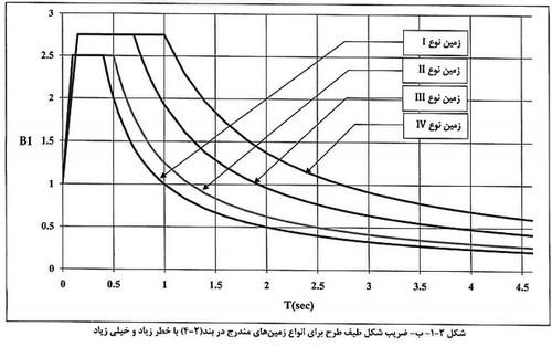 ضریب شکل طیف طرح برای انواع زمین ها در استاندارد 2800 ویرایش 4
