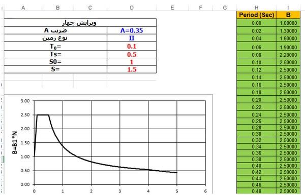 ترسیم طیف پاسخ در تحلیل دینامیکی تاریخچه زمانی