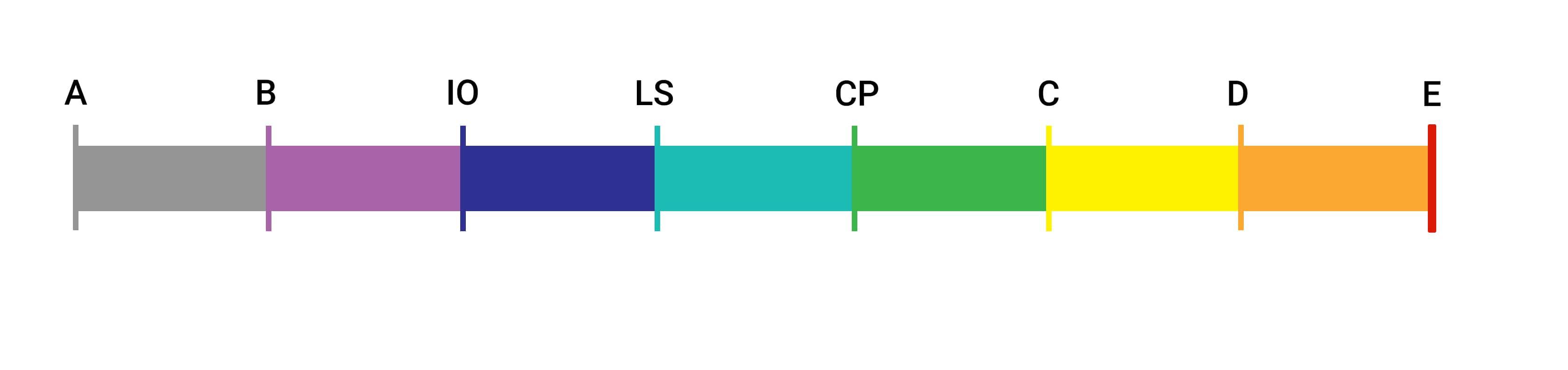 معیارهای پذیرش و سطوح عملکرد مفاصل پلاستیک در Sap و Etabs