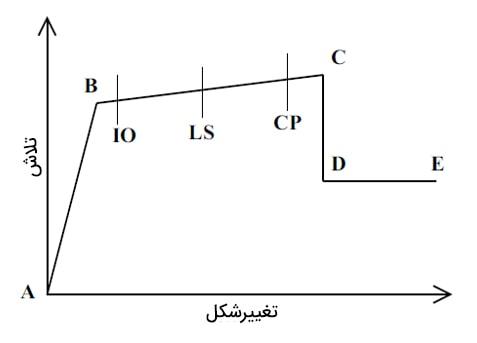 سطوح عملکرد بر روین منحنی تلاش- تغییرشکل
