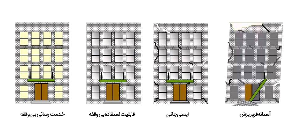 ارزیابی کیفی سطوح عملکرد ساختمان