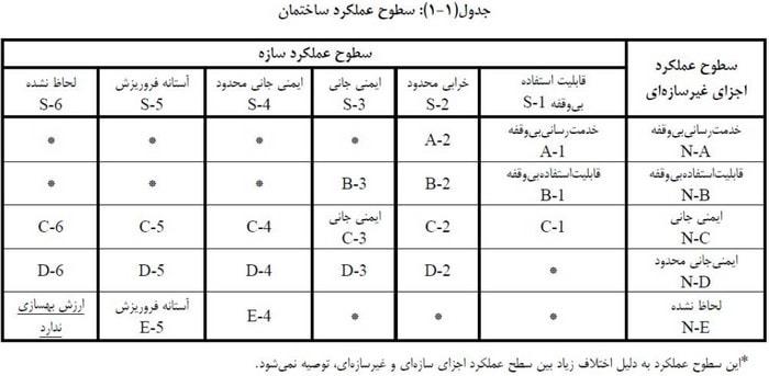 جدول سطوح عملکرد سازه به صورت ترکیبی
