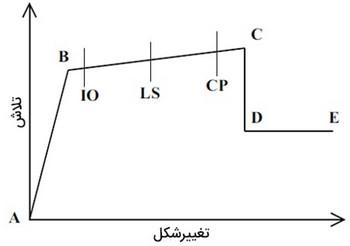 تعیین سطوح عملکرد سازه ای با sap و etabs