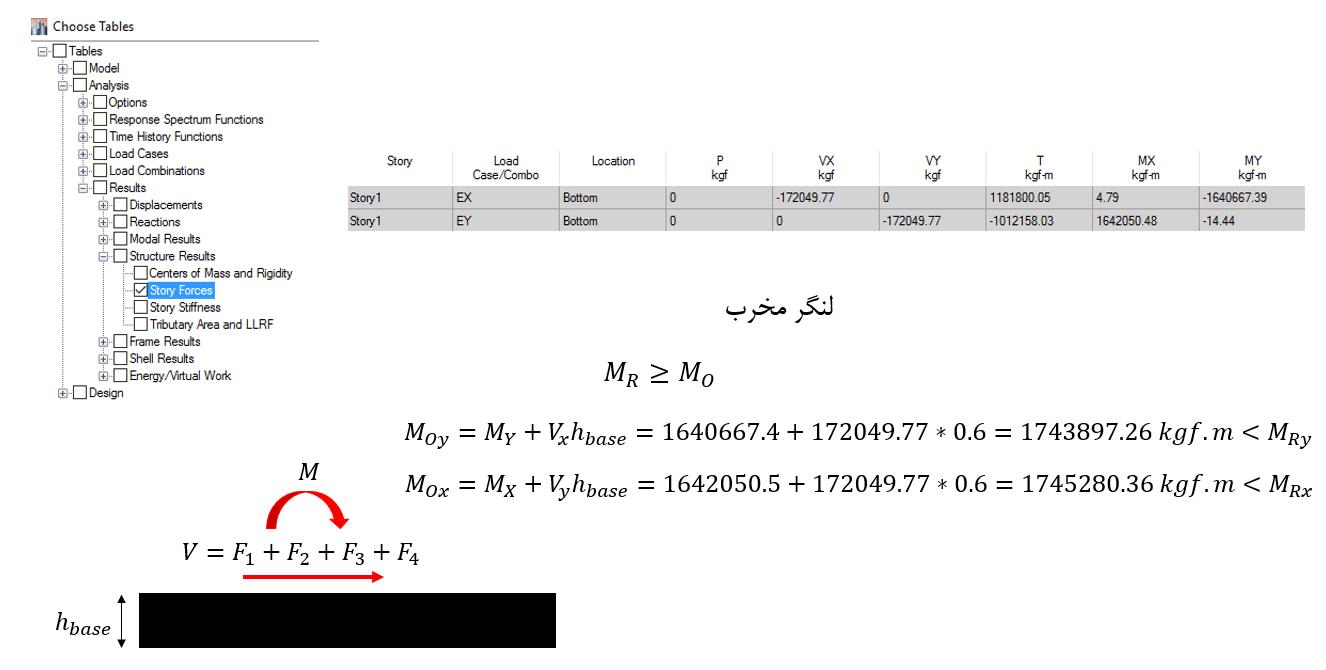 محاسبه لنگر مخرب جهت کنترل واژگونی سازه