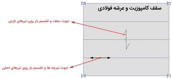 پلان تیر ریزی سقف عرشه فولادی/جهات تیرریزی عرشه فولادی