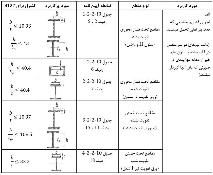 تعیین نسبت کنترل فشردگی مقاطع تحت بار ثقلی