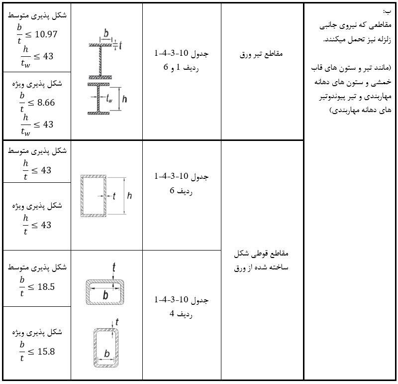 تعیین نسبت کنترلی مقاطع با توانایی تحمل بار جانبی زلزله