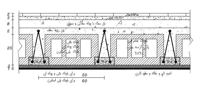 دتایل اجرایی سقف تیرچه بلوک
