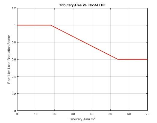 ضریب R1 برای محاسبهی ضریب کاهش بار زندهی بام
