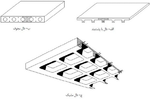 شکل برخی از انواع دال های سقفی
