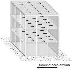 نیروی زلزله وارد بر سازه و سهم هر طبقه در مقابله با آن