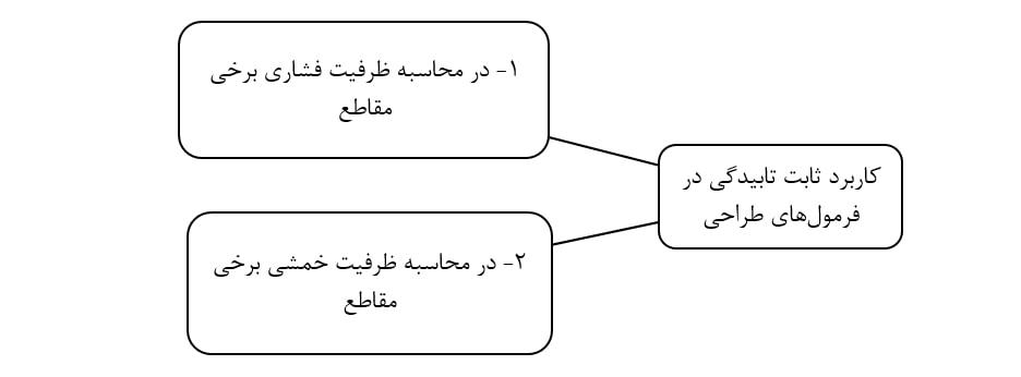 کاربرد ثابت تابیدگی (Cw) در فرمول های طراحی