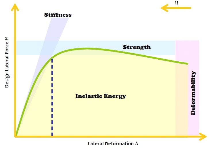 نمودار نیرو تغییرمکان (مقایسه تفاوت سختی و مقاومت)