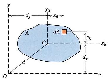 روش انتقال محورها برای محاسبهی ممان اینرسی