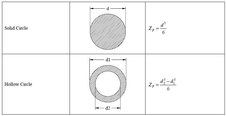 محاسبه اساس مقطع برای مقاطع پرکاربرد