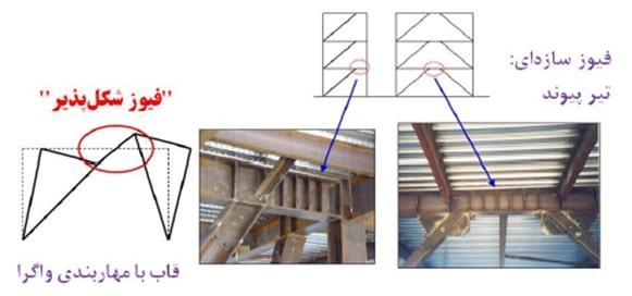 هندسه تیر پیوند در قاب با مهاربندی واگرا (عملکرد فیوز سازه ای تیر پیوند)