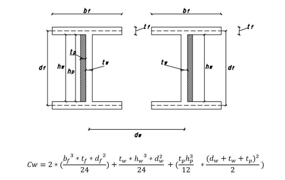 محاسبه ثابت تابیدگی (Cw) مقاطع I شکل دوبل با ورق تقویتی در جان