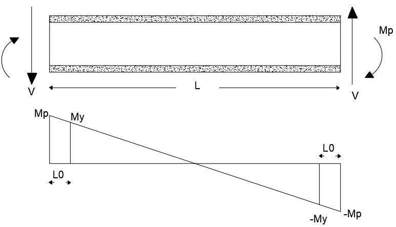 نمودار خمش تیر پیوند در ابتدا ناحیه پلاستیک