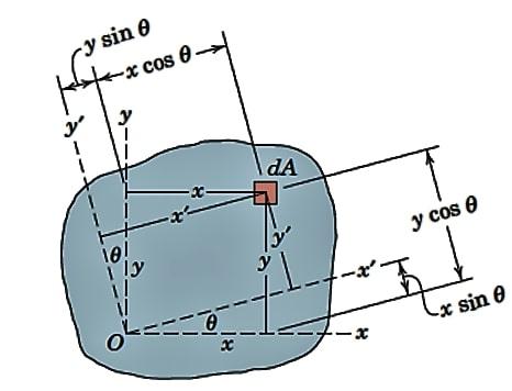 روش چرخش (دوران) محورها در محاسبهی ممان اینرسی
