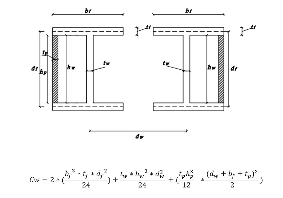 فرمول ثابت تابیدگی (Cw) مقاطع I شکل دوبل با ورق تقویتی در جان