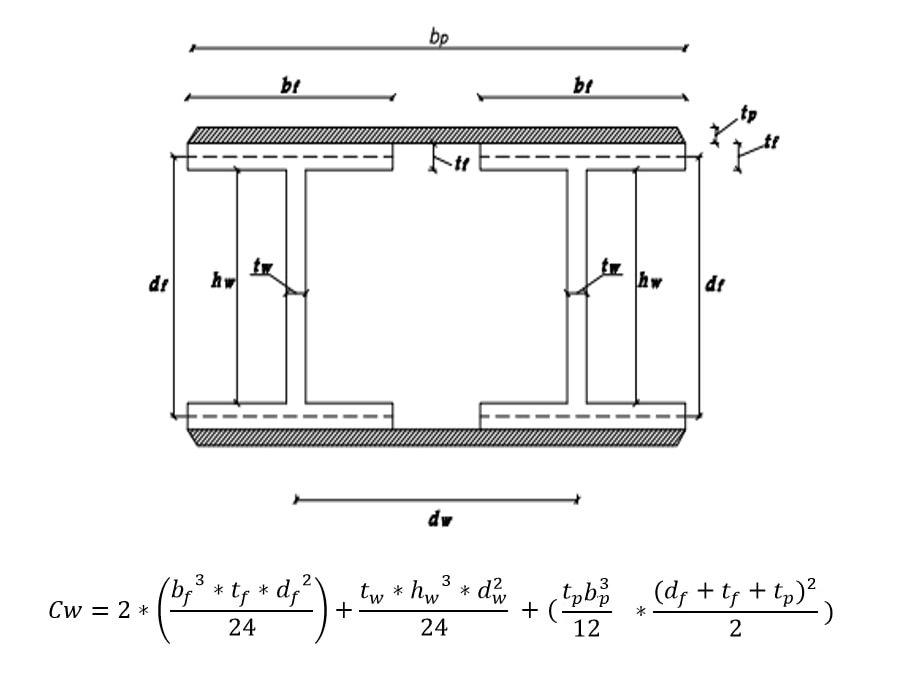 محاسبه ثابت تابیدگی (Cw) مقاطع I دوبل با ورق تقویت بال