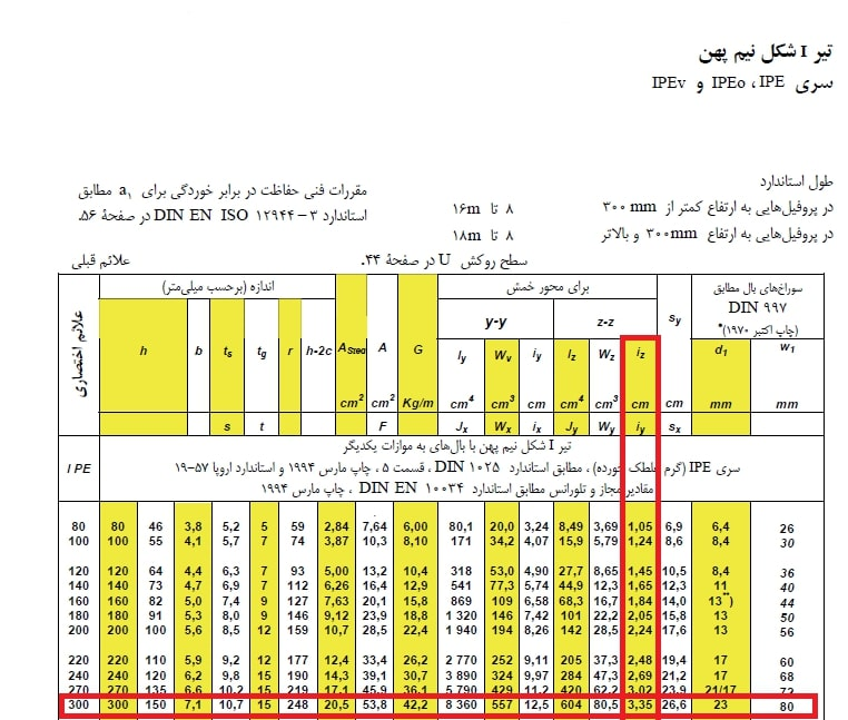 جدول اشتال تیر I شکل نیم پهن