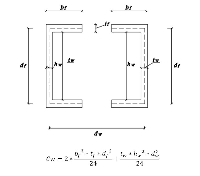 محاسبه ثابت تابیدگی (Cw) مقاطع ناودانی دوبل
