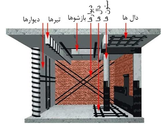 مقاومسازی سازه با FRP