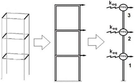 مدلسازی سازه با فنر در بررسی تفاوت سختی و مقاومت