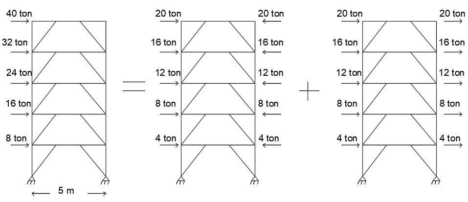 تقسیم قاب متقارن هندسی به دو قاب متقارن و پادمتقارن از نظر بارگذاری