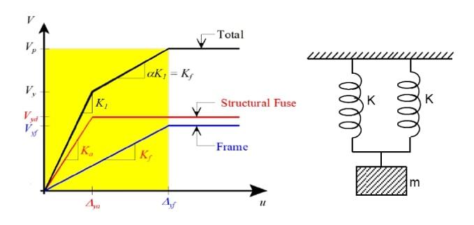 منحنی نیروی برشی - تغییرمکان یک سیستم تک درجه آزادی در بررسی فیوز سازهای