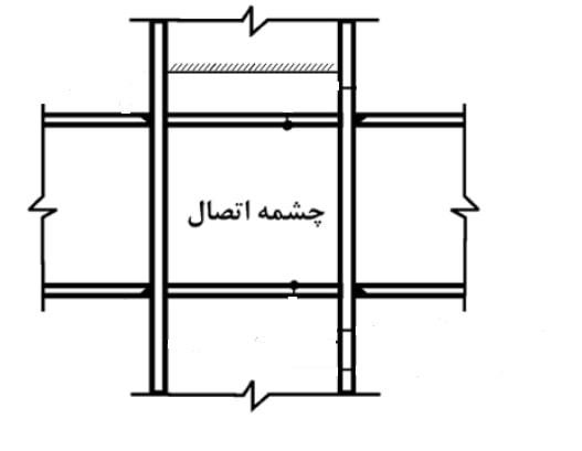 چشمه اتصال تیر و ستون یک قاب خمشی