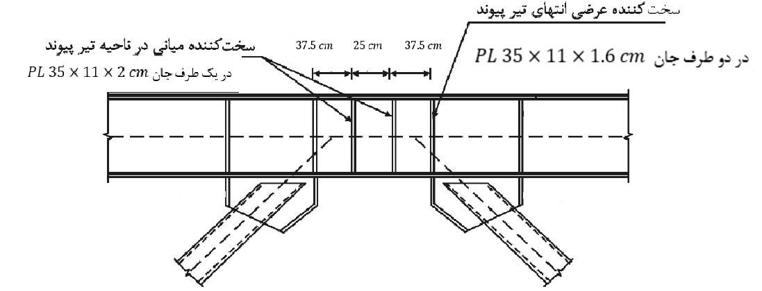 ابعاد و فاصله سختکنندههای تیر پیوند
