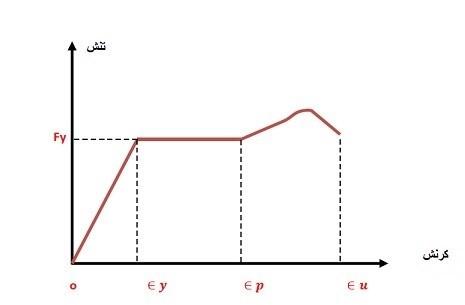 نمودار تنش - کرنش