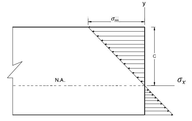 توزیع تنش در حالت الاستیک در ارتفاع مقطع