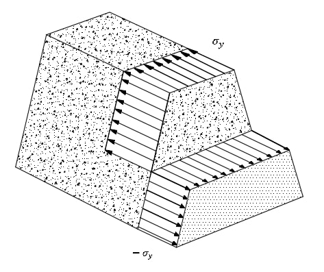 محاسبه اساس مقطع پلاستیک