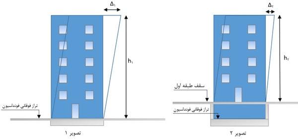 تعریف تراز پایه ساختمان