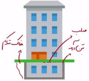 شرایط انتقال محل تراز پایه به بالای دیوار حائل