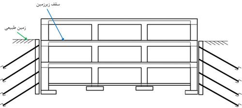 تعیین محل تراز پایه ساختمان با توجه به دیوار حائل مستقل