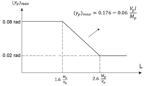 نمودار حداکثر زاویه دوران پلاستیک تیر پیوند برای طولهای مختلف