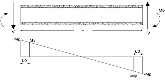 نمودار خمش تیر پیوند در بدو ورود به ناحیه پلاستیک