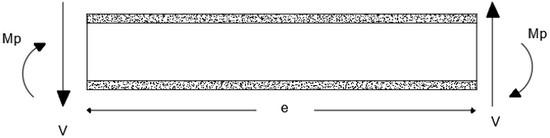 تیر پیوند تحت اثر نیروهای برشی و خمشی
