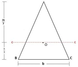 نحوه محاسبه ممان اینرسی مثلث