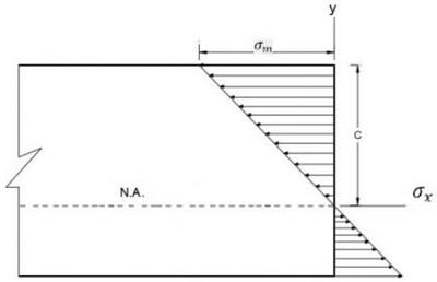 اثبات رابطه اساس مقطع الاستیک