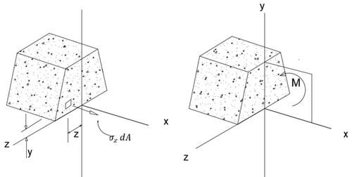 اثبات فرمول اساس مقطع الاستیک
