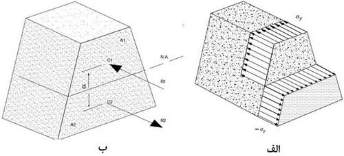 بدست آوردن فرمول اساس مقطع پلاستیک با کمک مقطع خمشی
