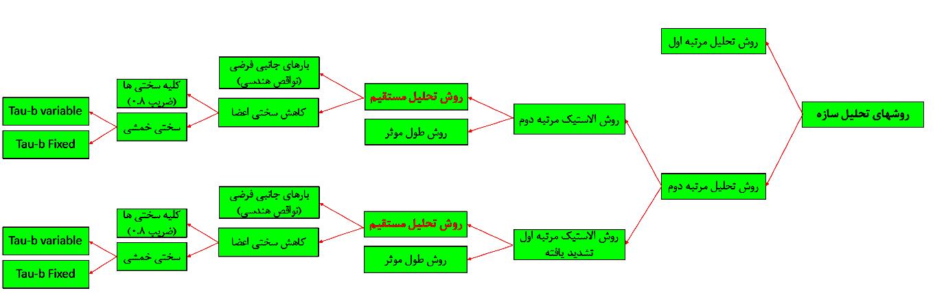 روش های تحلیل سازه ( تحلیل مرتبه اول و دوم سازه به همراه مقایسه آنها)