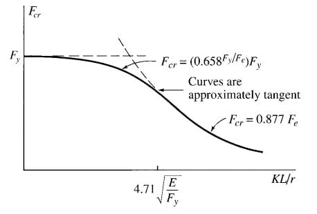 معادله کمانش الاستیک و غیر الاستیک در منحنی کمانش- ضریب لاغری