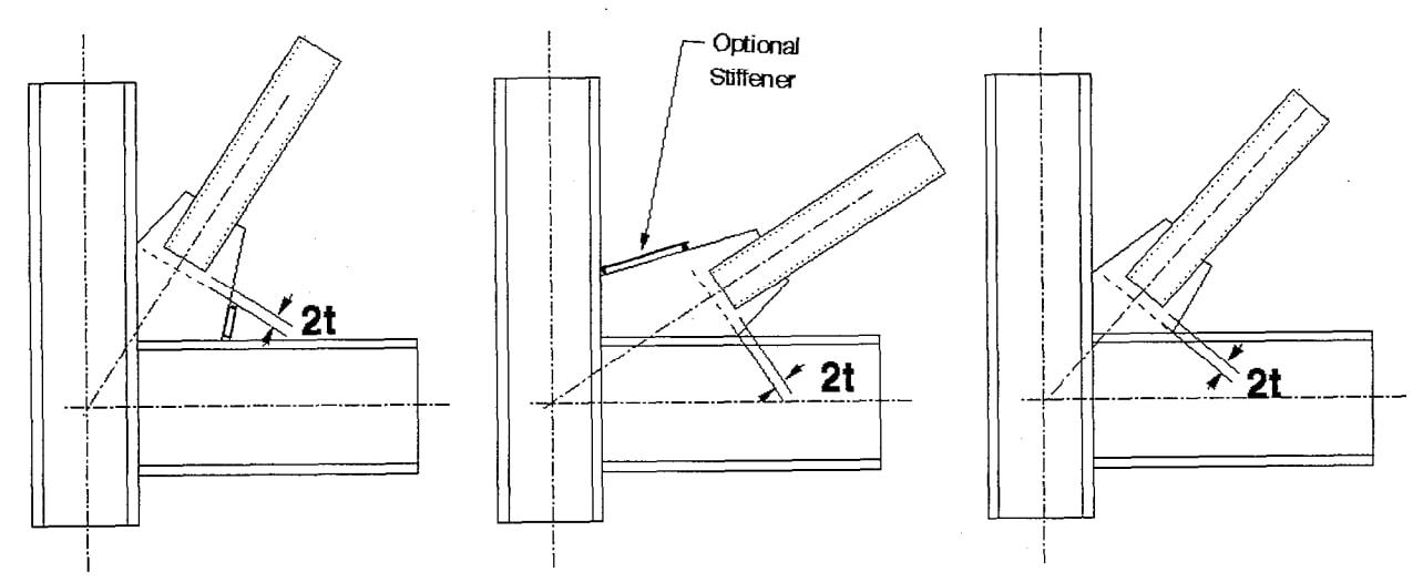 رعایت فاصلهی 2t از خط تکیهگاهی ورق اتصال